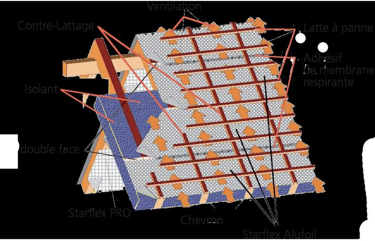 le starflex alufoil membrane respirante starflex. Black Bedroom Furniture Sets. Home Design Ideas